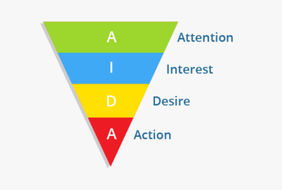 What is the AIDA model in advertising?