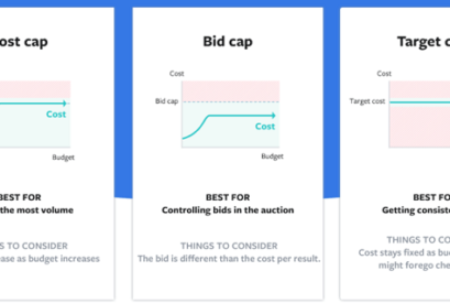 Facebook Updates Ads Manager, Adds 'Cost Cap Bidding